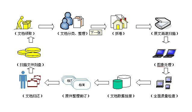 (档案整理流程图)